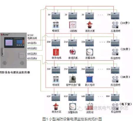 商场消防设备电源监控系统设计及应用-行业动态-重庆